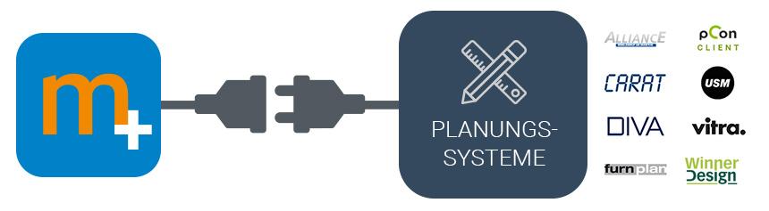 Planungssysteme ERP Schnittstelle Integrationen